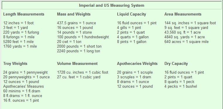 us-system-of-measurement